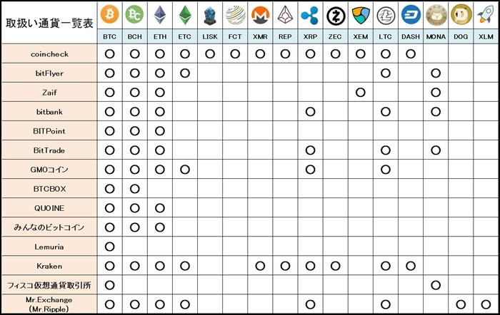 仮想通貨,種類,一覧表