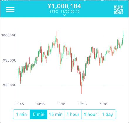 ビットコイン,BTC,100,100万,いつ