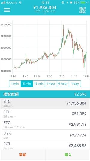 ビットコイン,BTC,100,100万,いつ,歴史