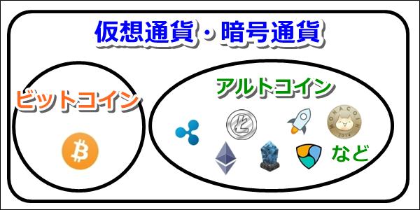 仮想通貨,投資,やり方,知識,初心者,ビットコイン,アルトコイン,株