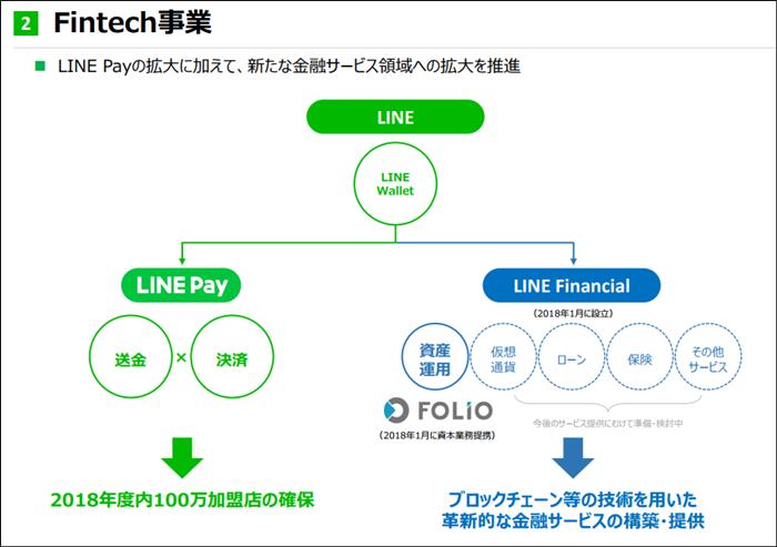 仮想通貨,取引所,LINE,スマホ,アプリ